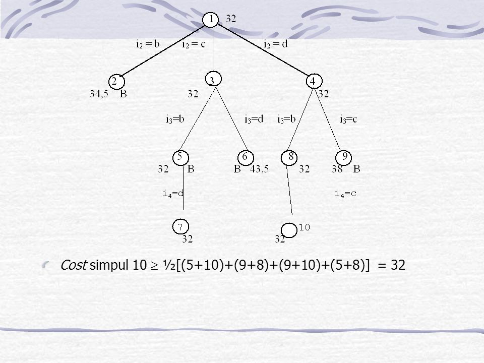Cost simpul 10  ½[(5+10)+(9+8)+(9+10)+(5+8)] = 32
